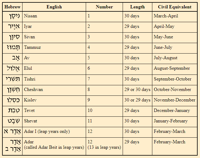 Židovský kalendář